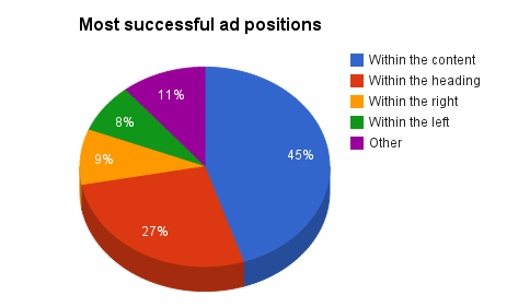 Diagram of most successful ad positions