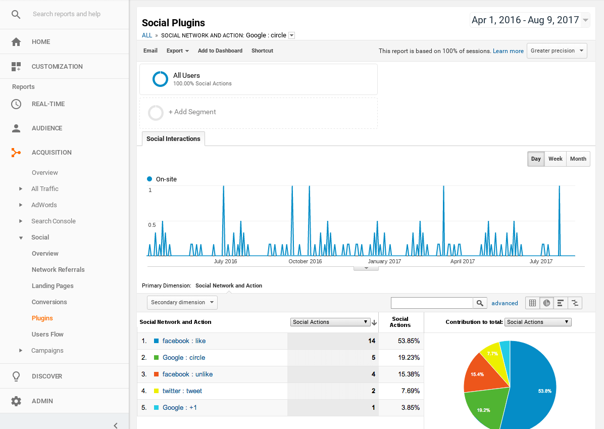 Google Analytic integration in social share Joomla plugin